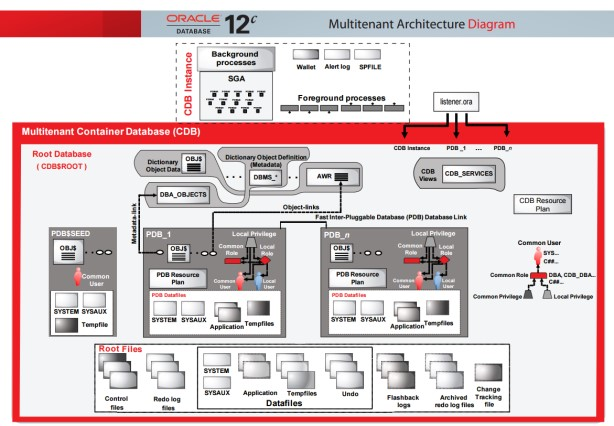 Oracle 12c architecture in simple way oracle dba a for Oracle 10 g architecture
